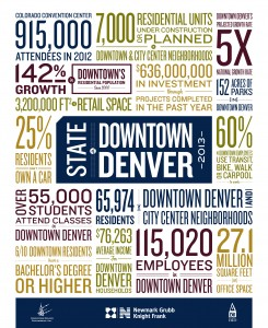 Read the State of Downtown Denver report (PDF).